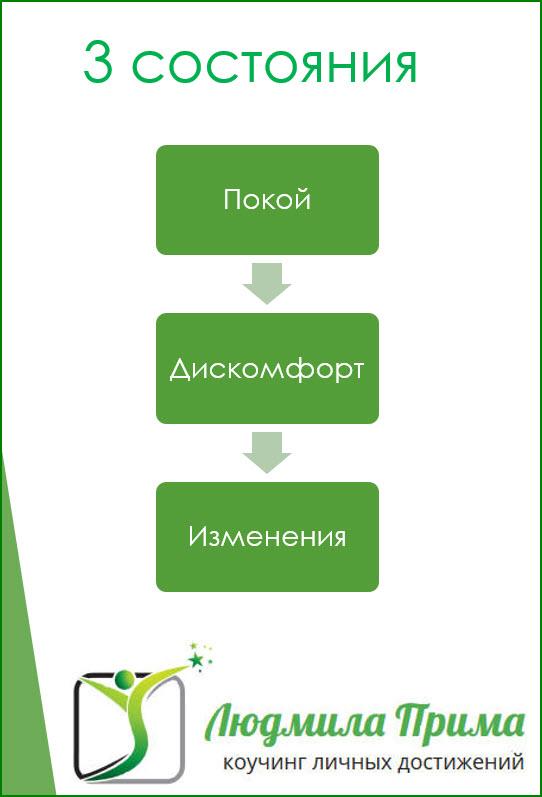 3 состояния иконка2